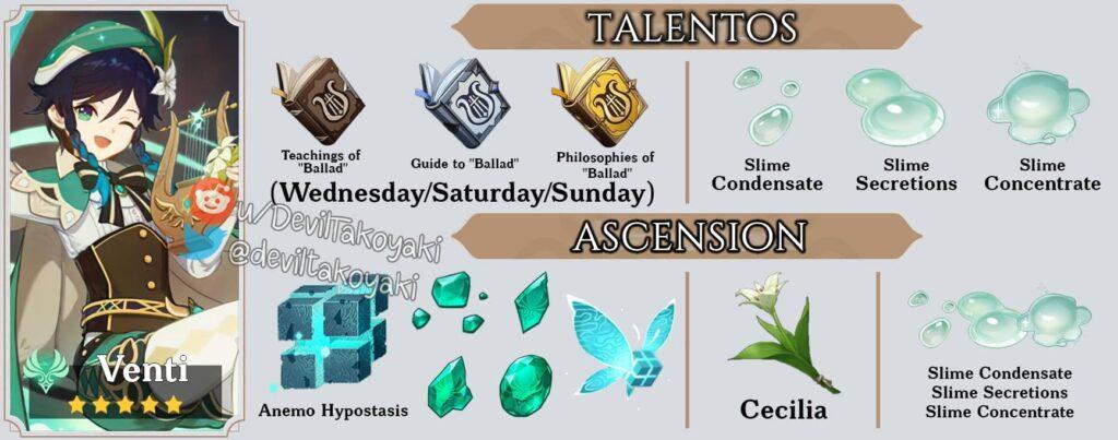 talentos de Venti de Genshin Impact